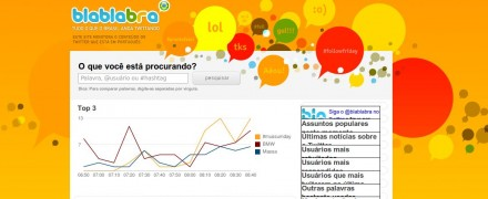 blablabra - O que o Brasil anda twittando?