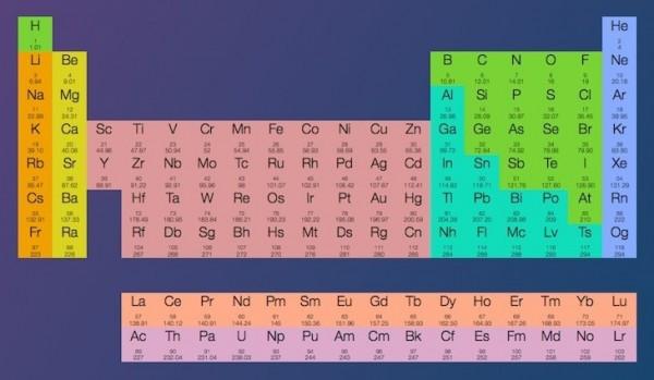 periodicstats